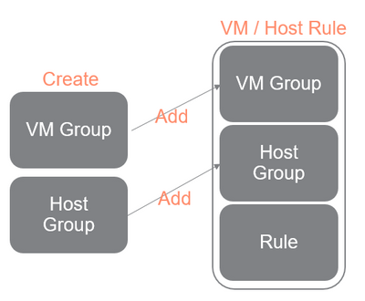 SimpliVity IWO F-3 - VM host rule.png