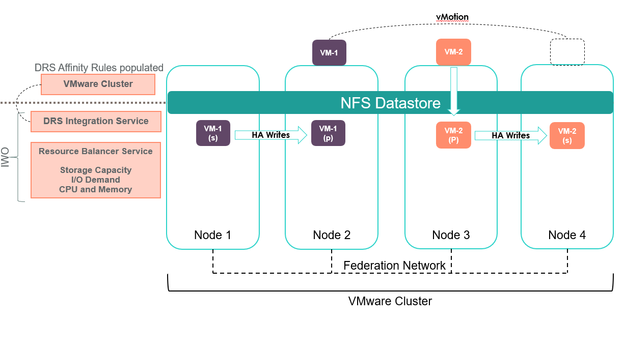 How VM data is managed within an HPE SimpliVity cluster, Part 2