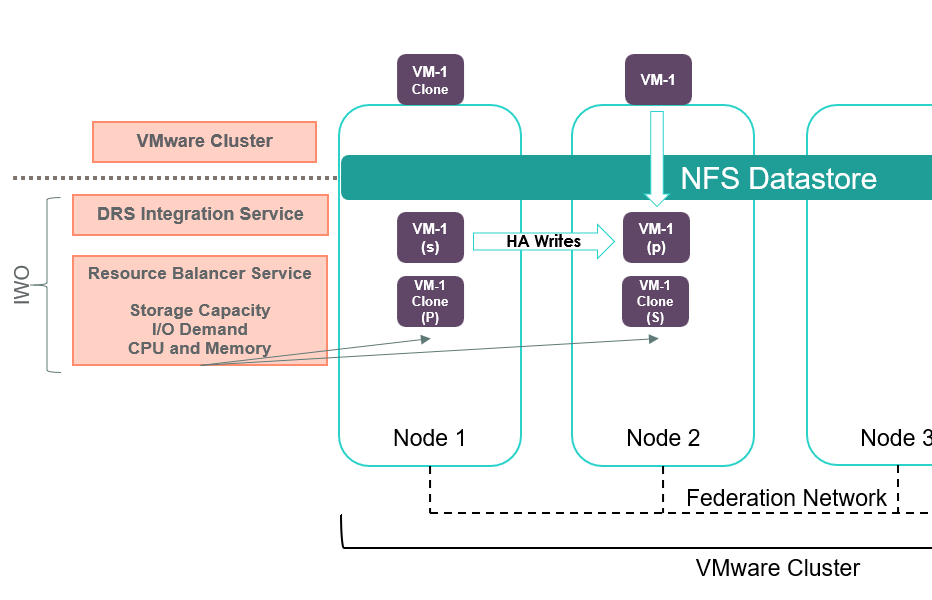 How VM data is managed within an HPE SimpliVity cluster