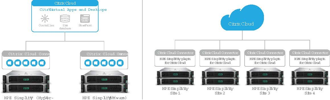 Citrix-HPE CWA Diagrams.jpg