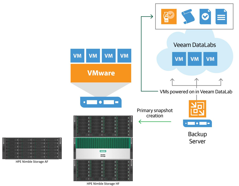 hpe.com - HPE Nimble Storage & Veeam: The power of modern infrastructure & intelligent data management