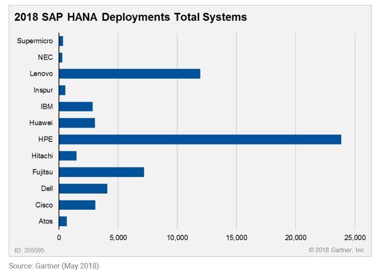 HPE 3PAR_SAP HANA 1.jpg
