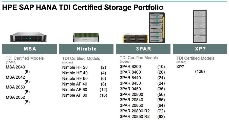 HPE 3PAR_SAP HANA_storage 3.jpg