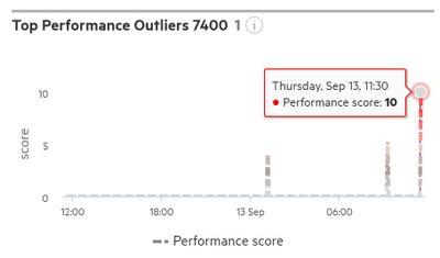 Top Perf Outlier.jpg