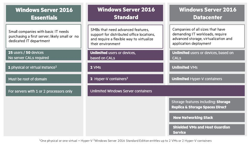 WS2016 edition overview.JPG