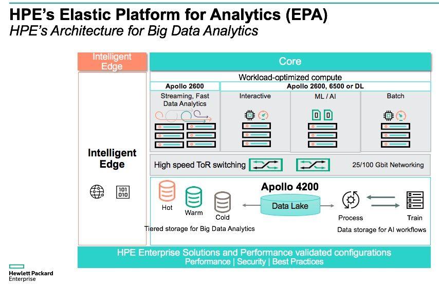 HPE Elastic Platlform for Analytics.jpg