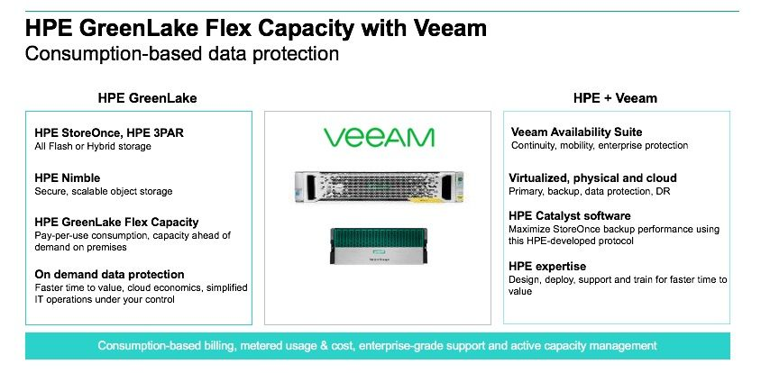 HPE GreenLake Flex Capacity with Veeam_as a service.jpg