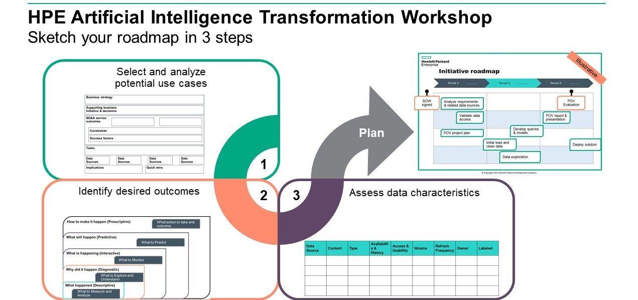 HPE Artificial Intelligence Transformation Workshop 2.jpg