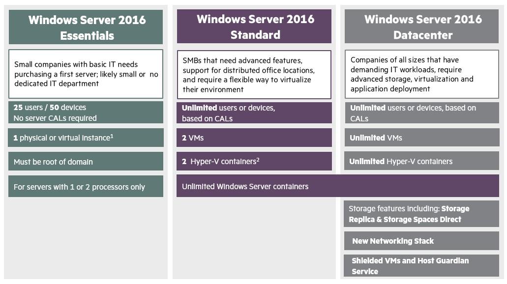 Serveurs HPE Gen10 + Windows Server 2016 - Partie 1