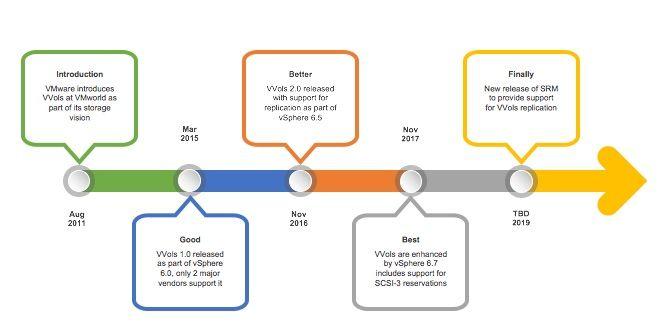 VMware VVols timeline.jpg