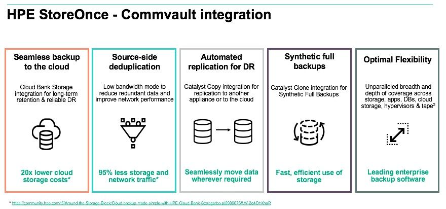 HPE Store Once Commvault integration_data protection 2.jpg