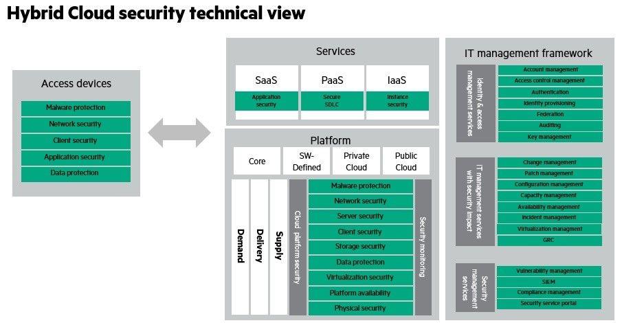 Hybrid Cloud Security blog 2.jpg