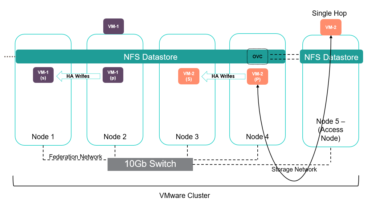 SimpliVity Provisioning F-10 - ESXi host comms.png