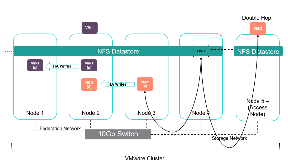 SimpliVity Provisioning F-11 - double hop.png