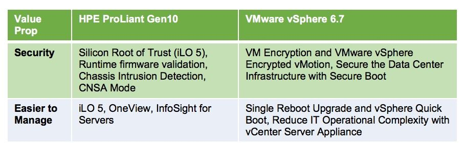 Upgrade to greater security with the latest VMware vSphere