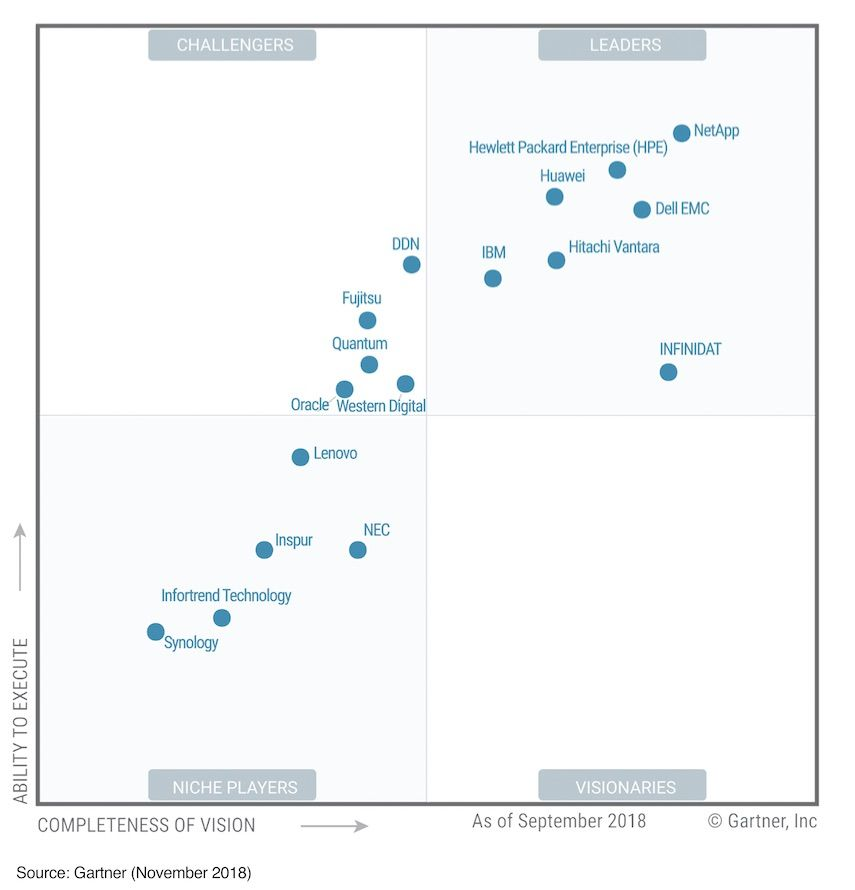 Gartner Magic Quadrant_general purpose arrays copy.jpg