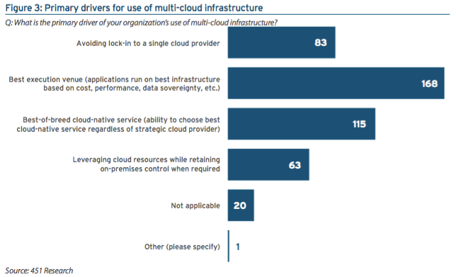 Cloud Volumes: How Important Is a Multicloud Service?
