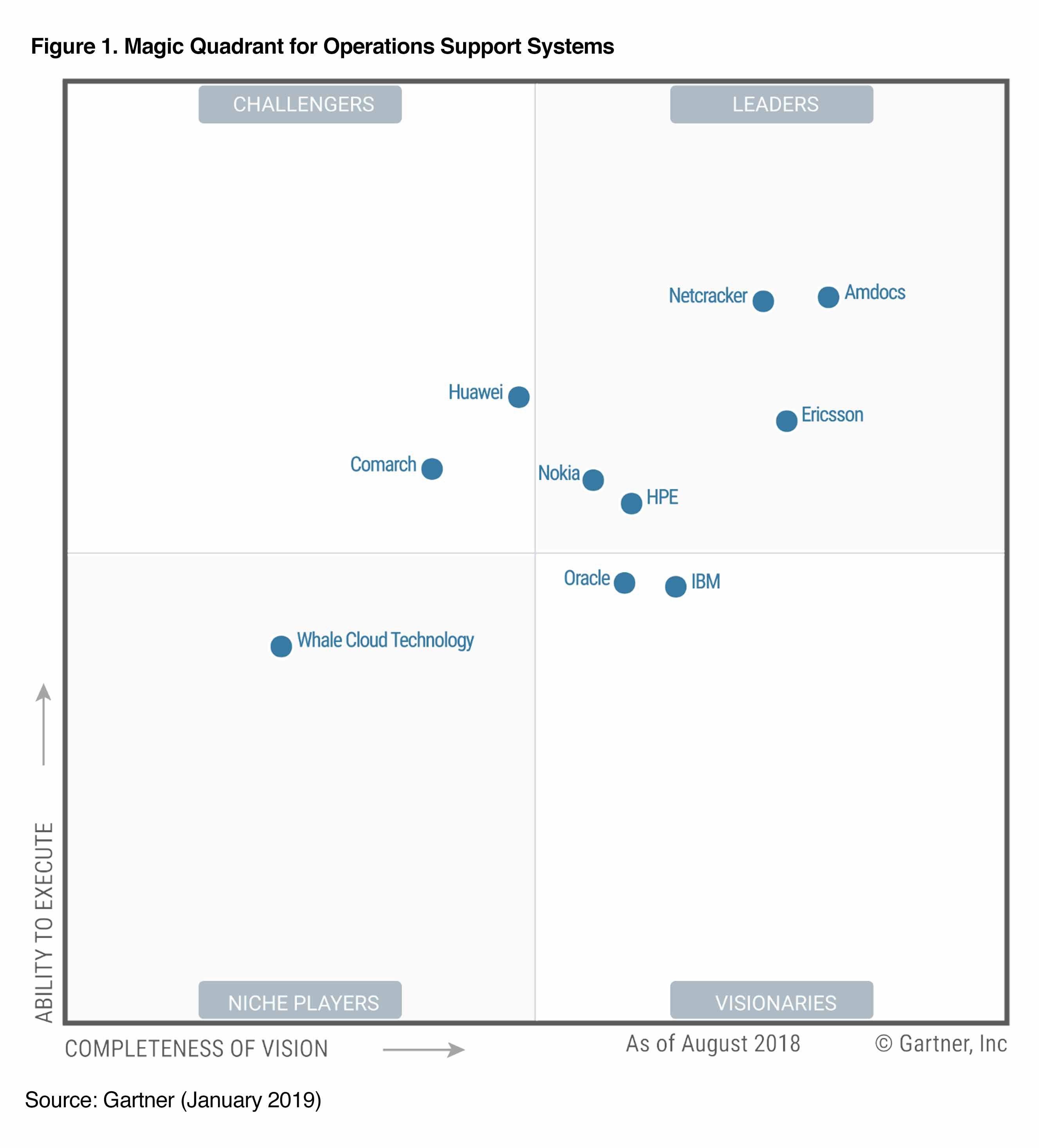 HPE named a Gartner Magic Quadrant Leader again for
