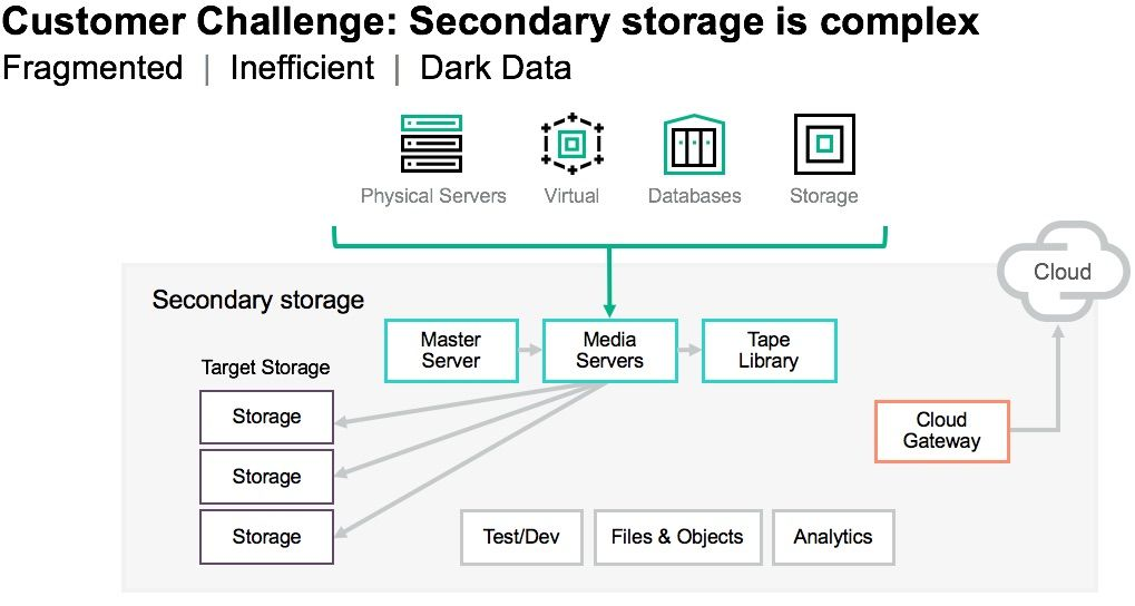 HPE_Cohesity_secondary storage complexity.jpg