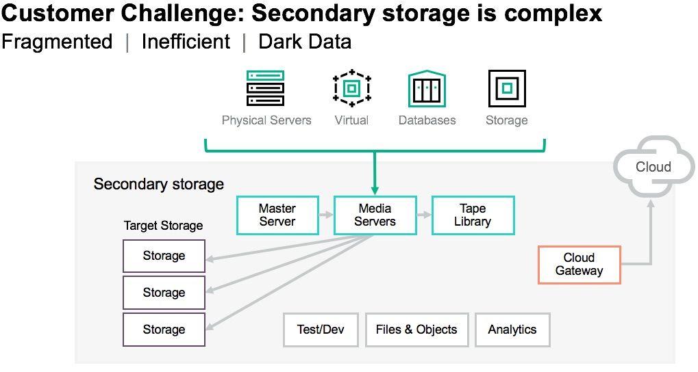 HPE_Cohesity_secondary storage complexity.jpg