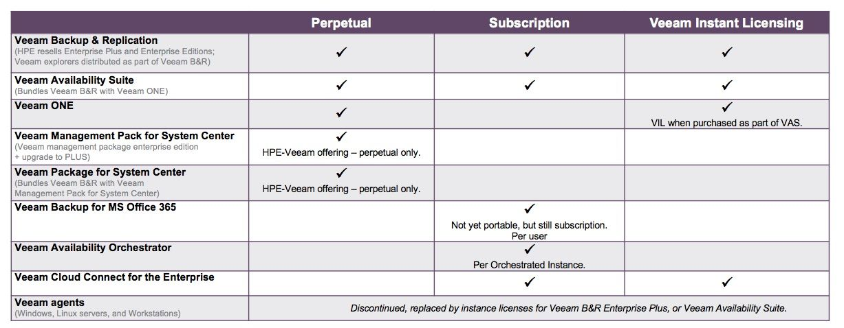 Veeam Licensing for HPE Resell Products.jpg