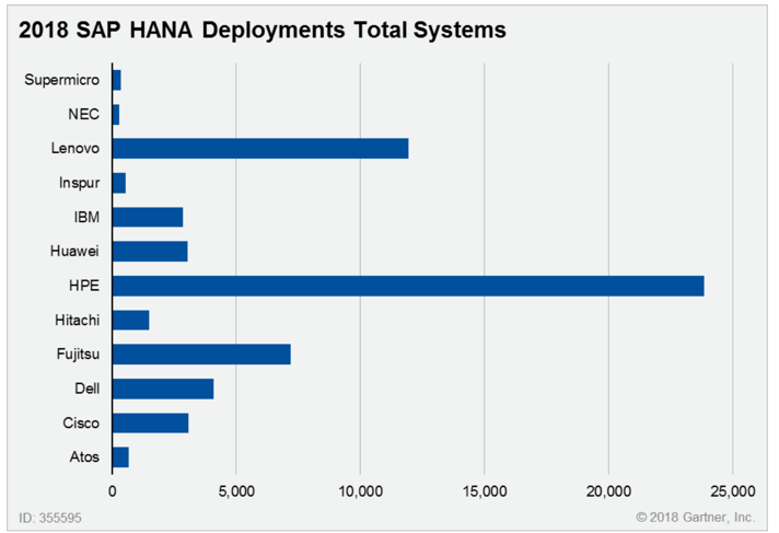 What You Need to Know When Selecting a SAP HANA Server Vendor, Gartner 2018