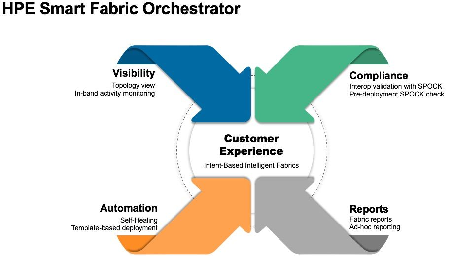 HPE Smart Fabric Orchestrator.jpg