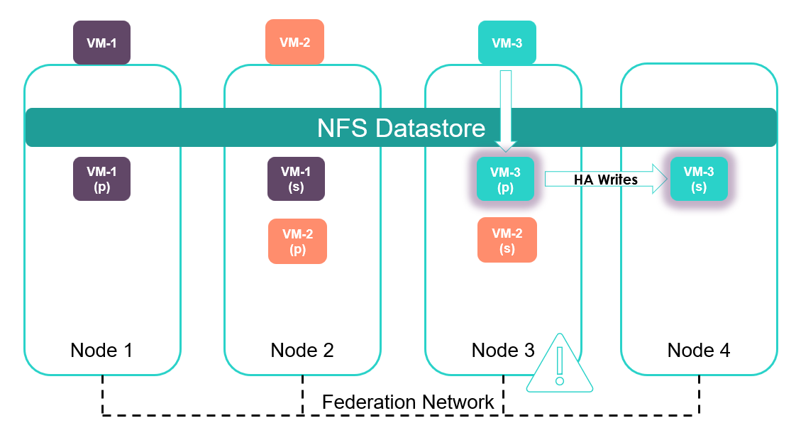 Node 3 is full. As a result, Auto Balancer moves one or more data containers to balance the cluster.