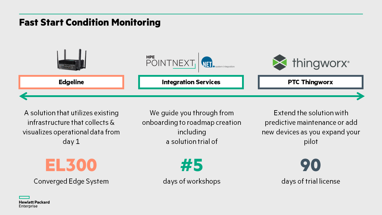 HMI2019 - Fast Start Condition Monitoring - Onepager.png