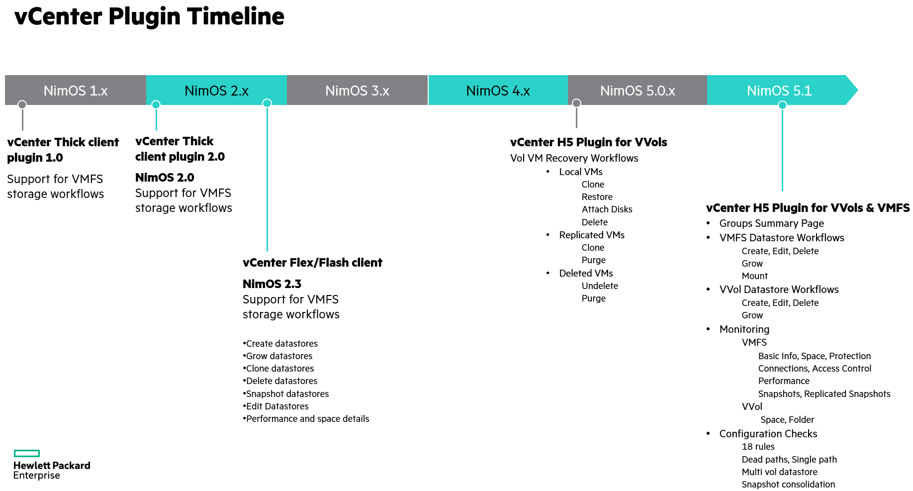 3 Reasons to switch to HPE Nimble Storage H5 vCenter plugin