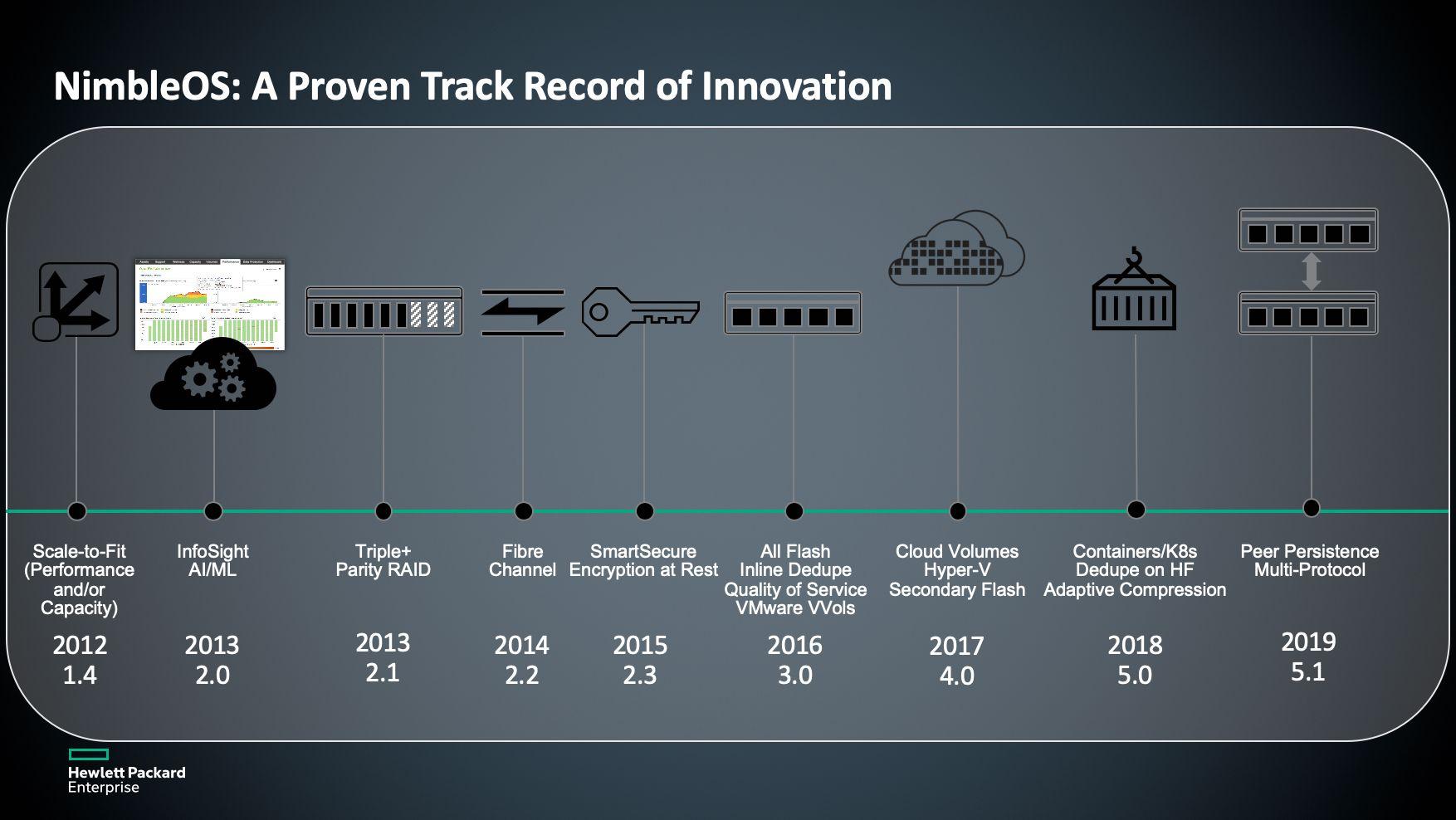 A brief history of NimbleOS innovations