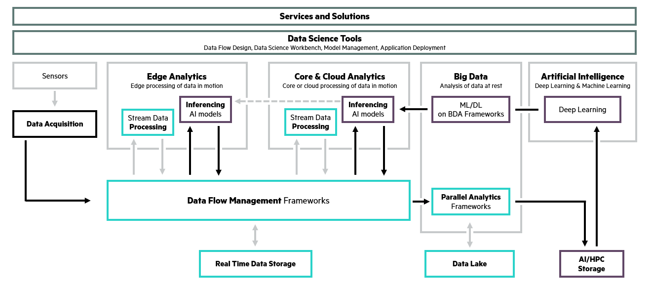 From Edge to Hybrid Cloud - Fig 1.png