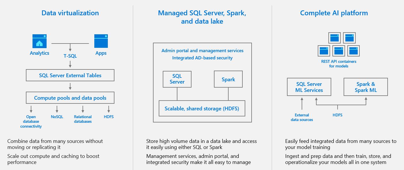 Scalable elastic container platform: Microsoft® SQL Server