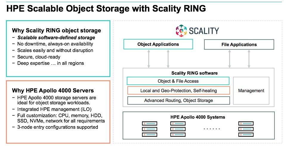 HPE-Scality-Object Storage 1.jpg