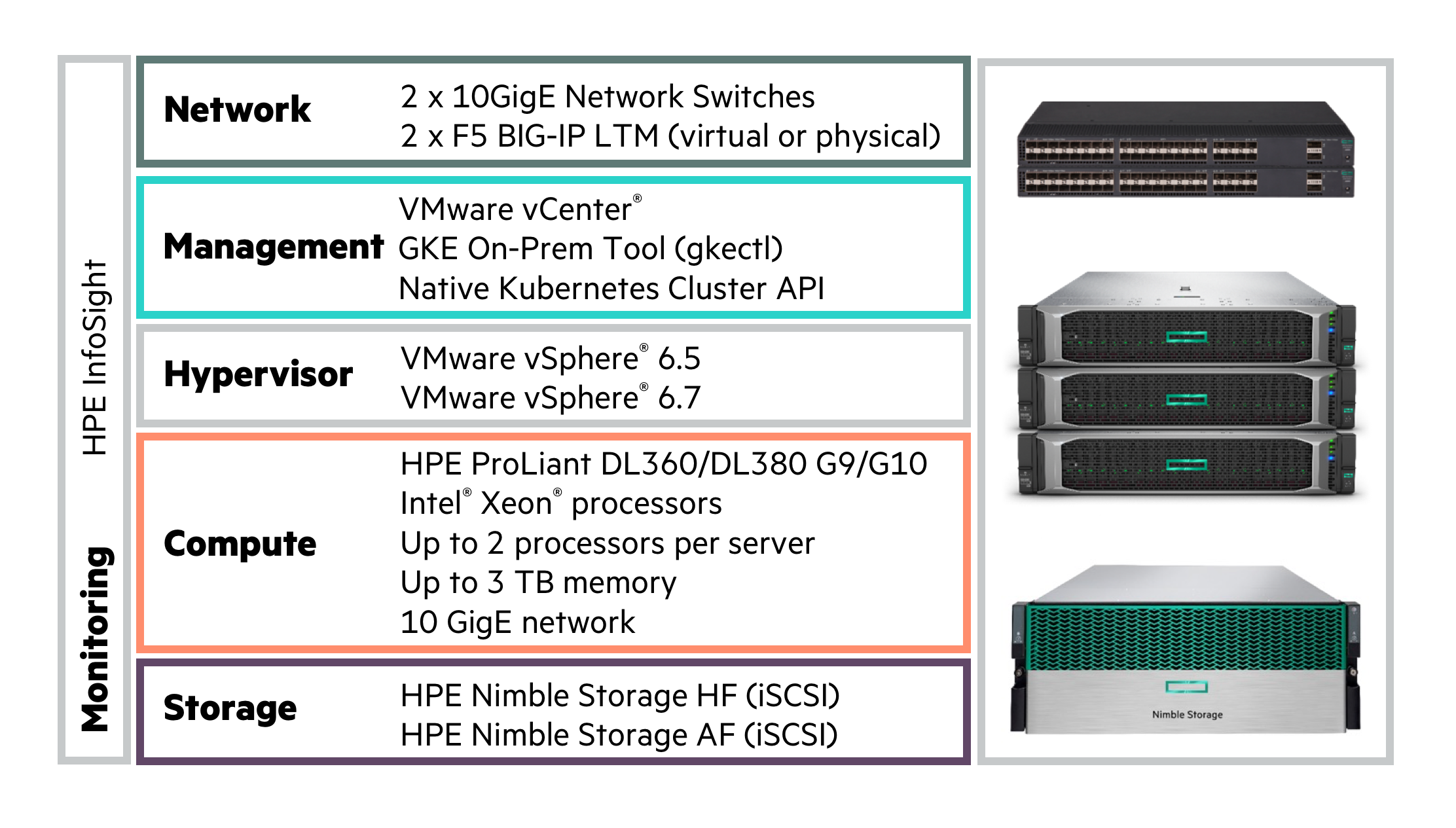 Converged GKE On-Prem solution from HPE