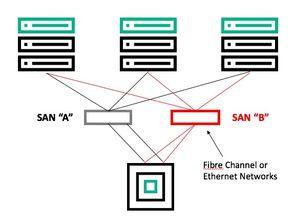 Storage Network.jpg