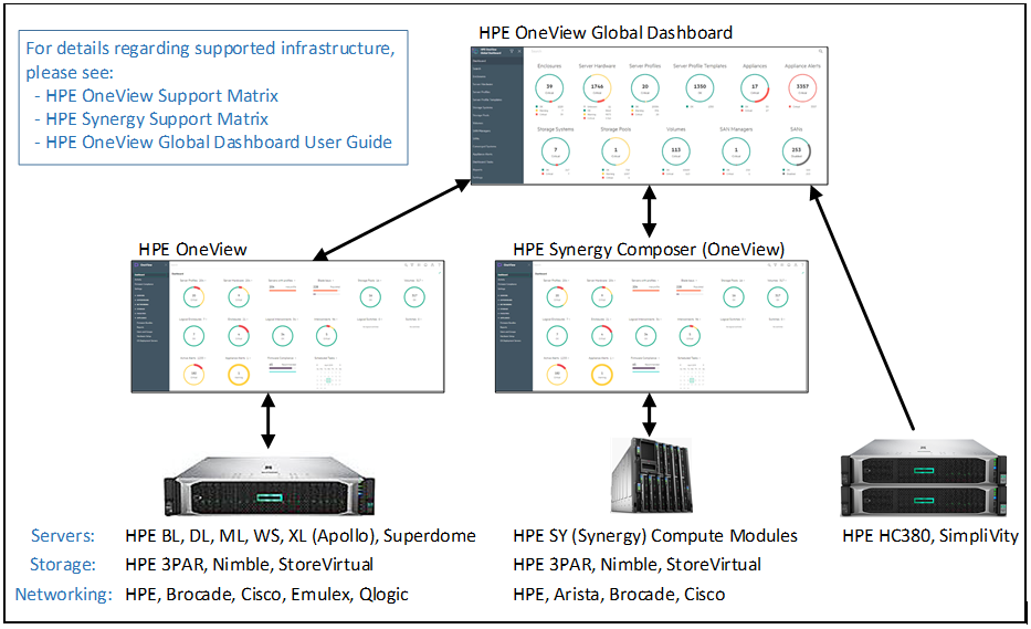 HPE OneView and HPE Synergy.PNG