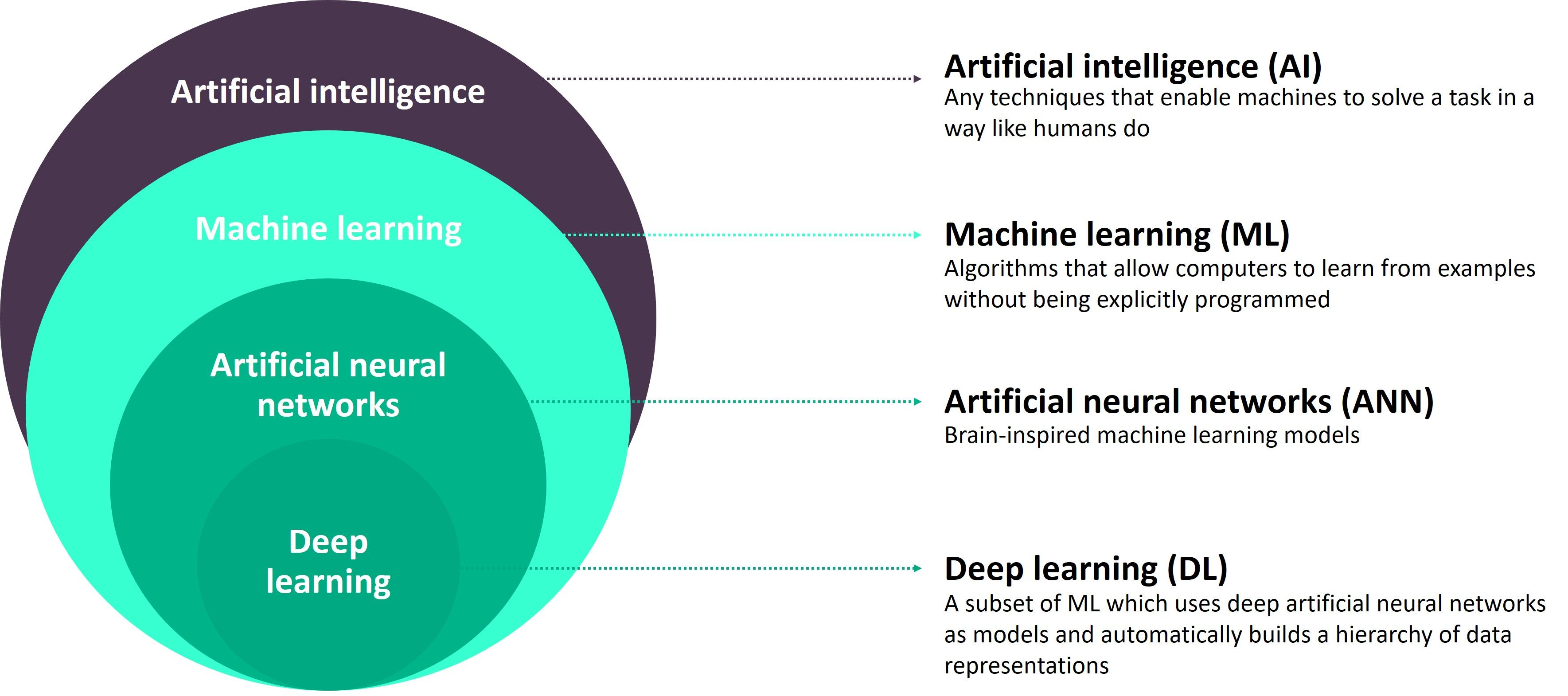 What-is-Artificial-Intelligence-The-Layers-Explained.jpg