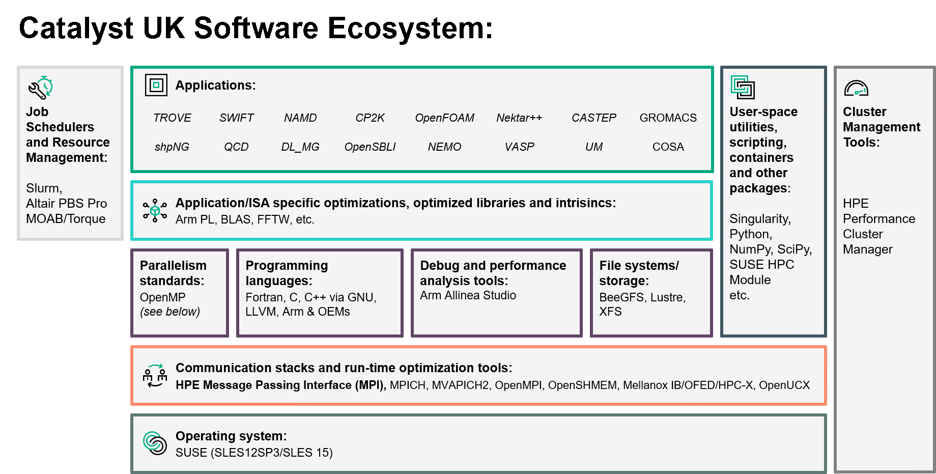 Arm-based HPC system development driven by Catalyst UK, HPE