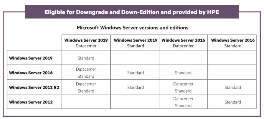 Eligible for downgrade and down-edition and provided by HPE.JPG