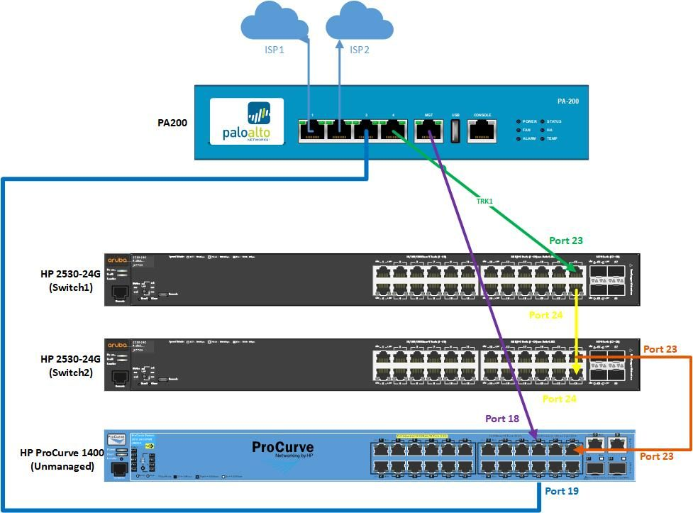 Solved: Switches routing Problem - Hewlett Packard