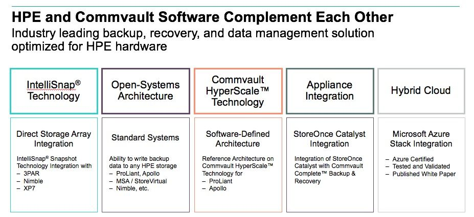 HPE Commvault-data protection 1.jpg