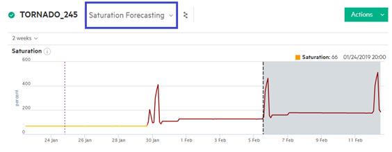 Saturation Forecasting