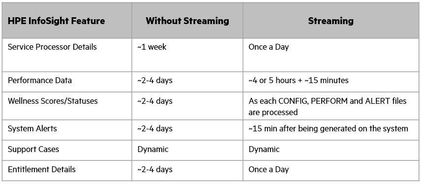 Infosight_Feature_Comparison_3PAR_Streaming.jpg