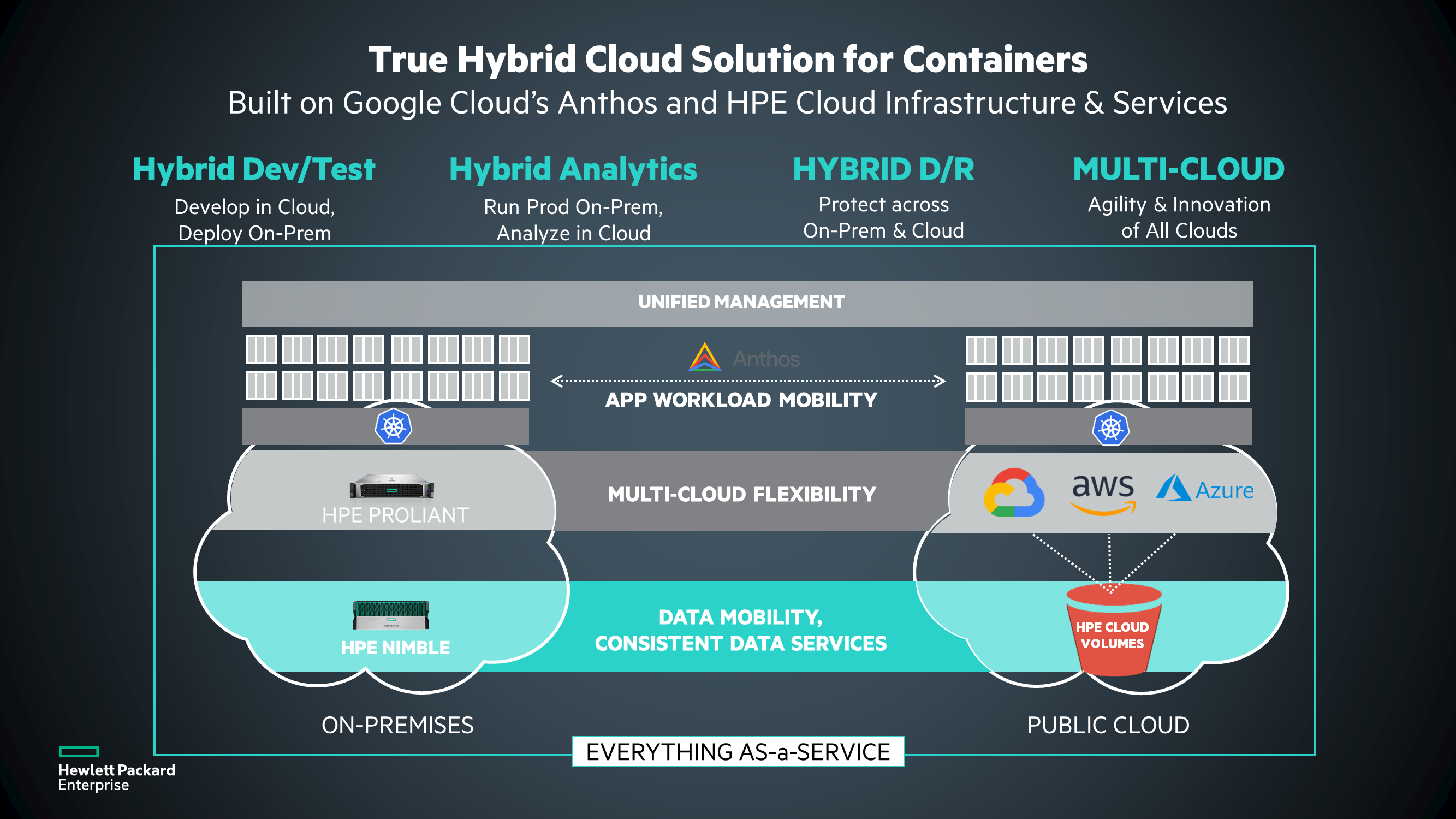 Introducing: True hybrid cloud for containers from HPE and Google
