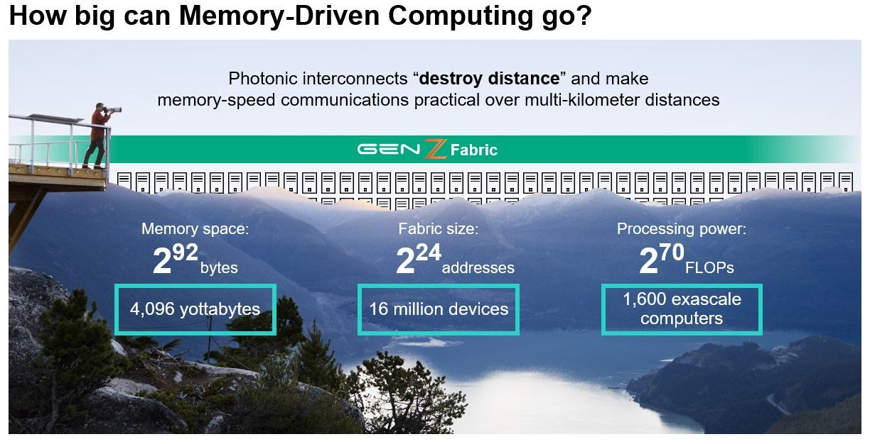 memory-driven-computing-memory-speed-communications.jpg