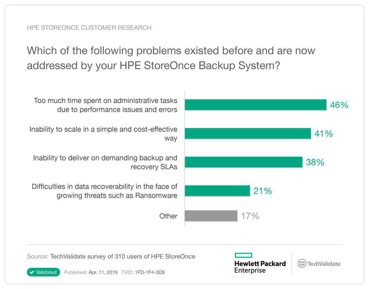 HPE StoreOnce TechValidate 1.png