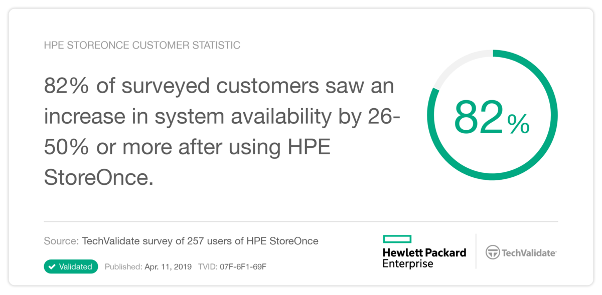 HPE StoreOnce TechValidate 6.png