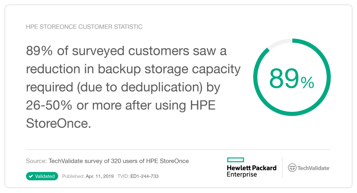 HPE StoreOnce TechValidate 8.png