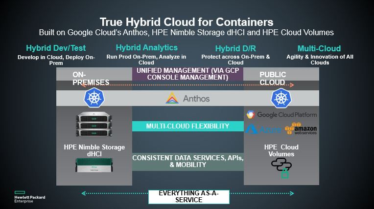 HPE-True Hybrid Cloud for Containers.JPG